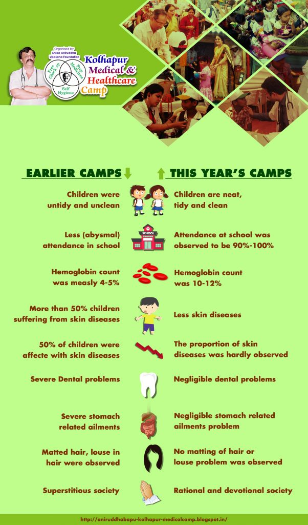Kolhapur Medical and Healthcare Camp_Infographic
