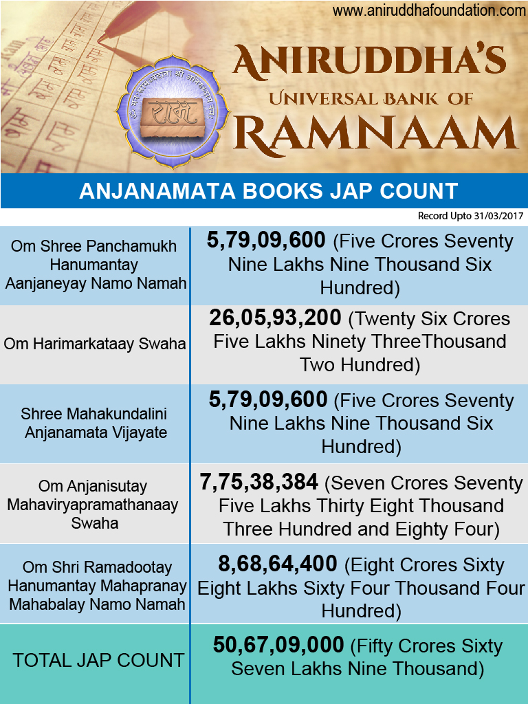 Anjanamata Book Count-01