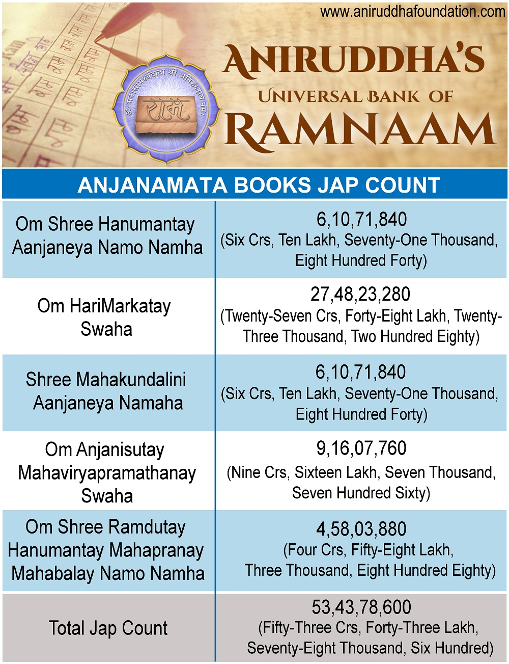 Anjanamata Book Count
