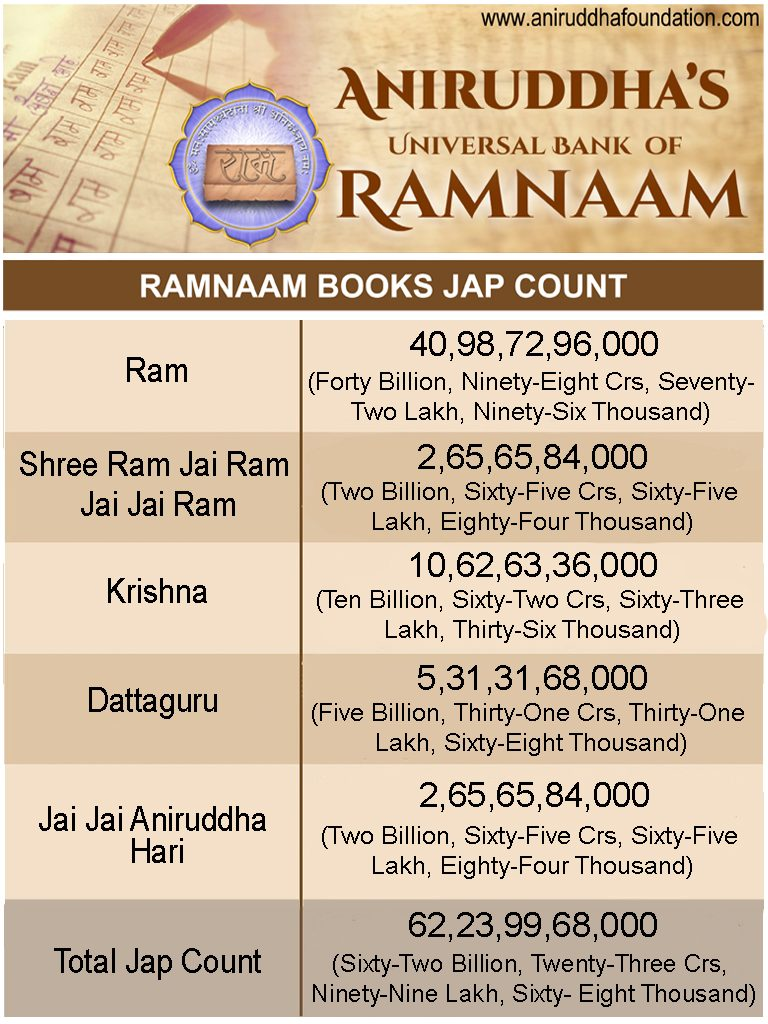 Ramnam Book Total Jap Count - Sept 2017
